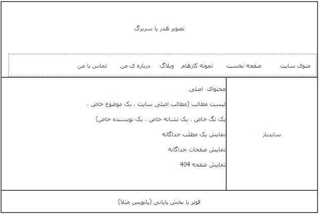 آموزش ساخت قالب بلاگ بیان : بخش اول ساختار فایل ها
